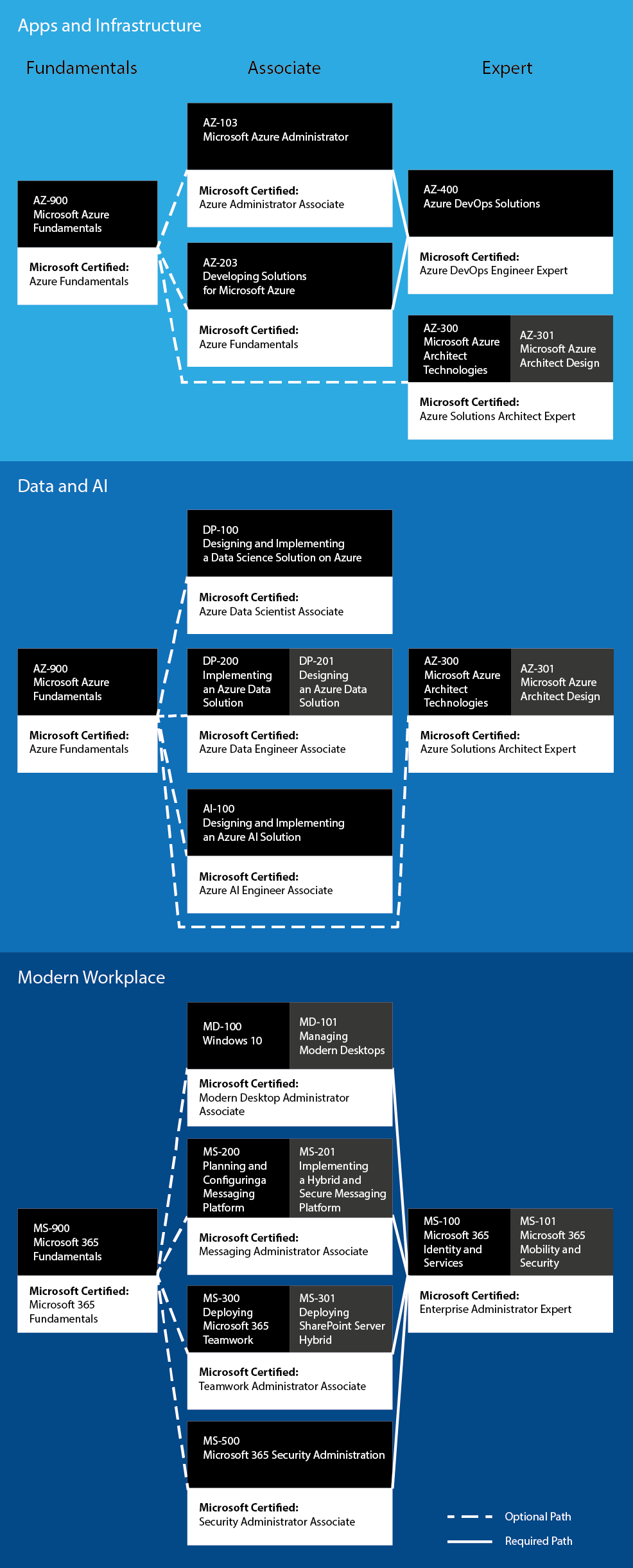 Microsoft Certification Roadmap